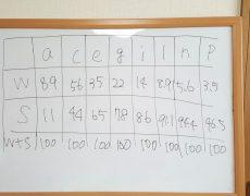 AFT色彩検定1級は、まるで数学の勉強?